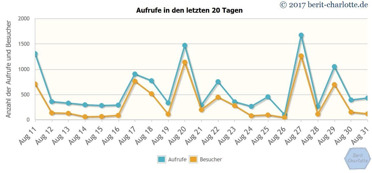 Blog-Statistik: Aufrufe in den letzten 20 Tagen - Stand 31.8.2017 / 14.30 Uhr