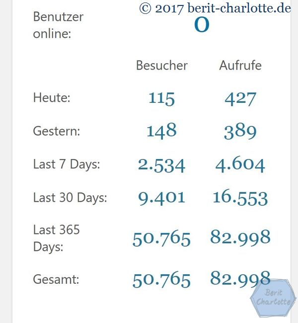 Blog-Statistik: Besucher und Seitenaufrufe - Stand 31.8.2017 / 14.30 Uhr