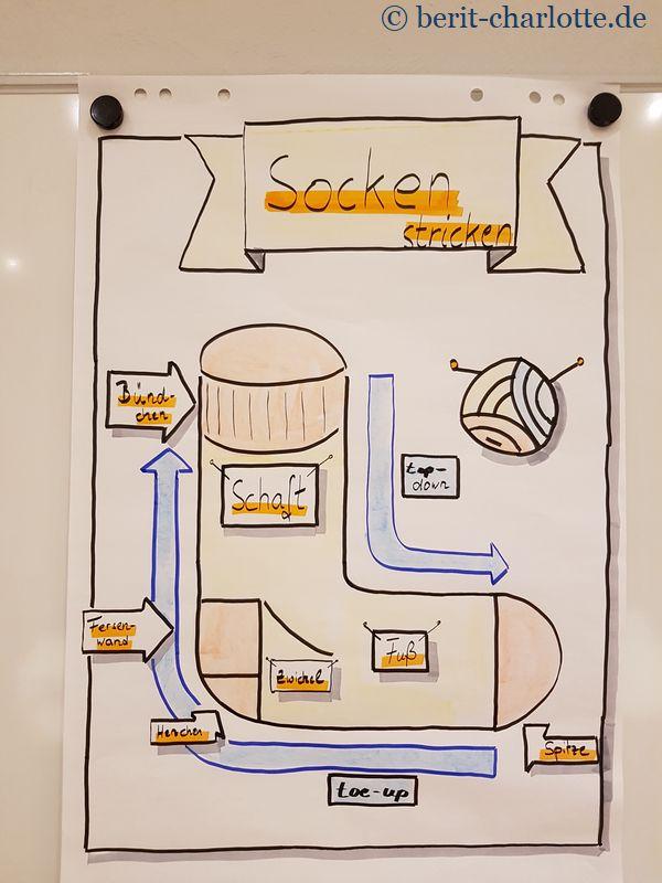 Meine selbst gestaltete Flipchart. Mit Banner, Pfeile und natürlich einem Socken ...